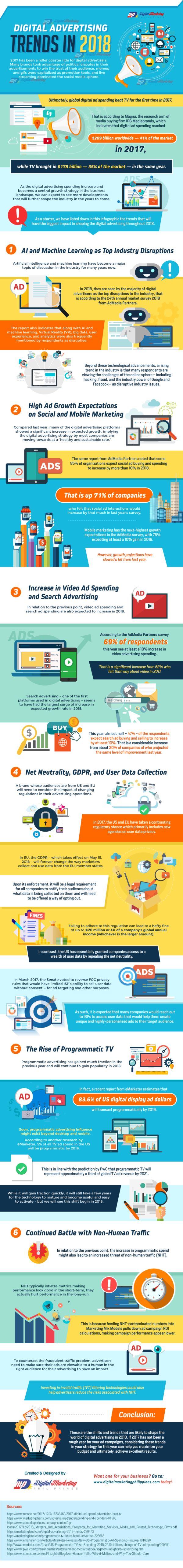 Digital Advertising Trends Infographic