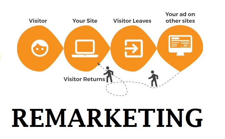 remarketing-diagram