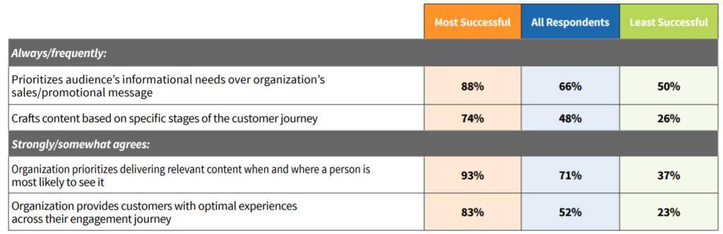 content marketing top performers activities 60414b84d0358